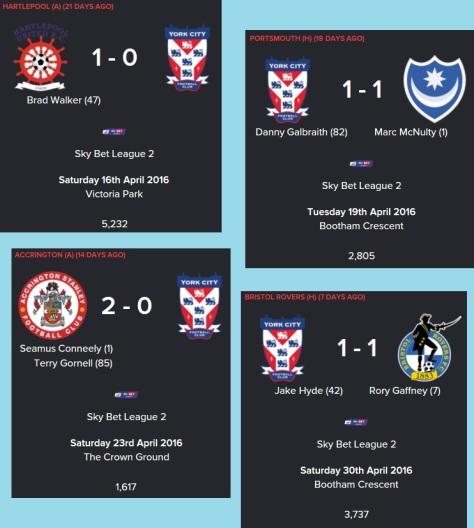 Final Five games