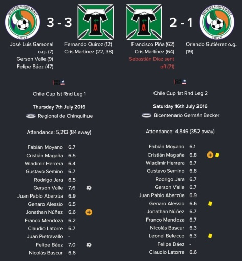 chile-cup-1st-round-defeat