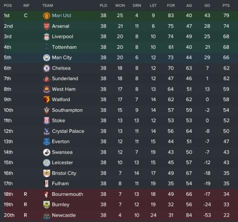 final-league-table