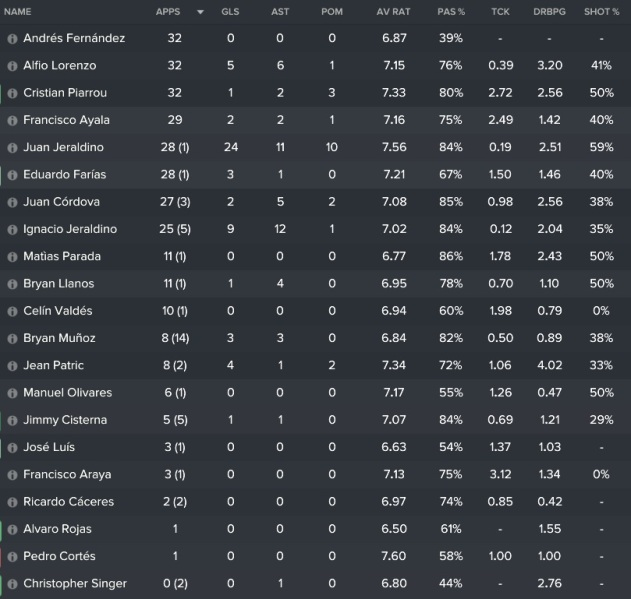 players-stats