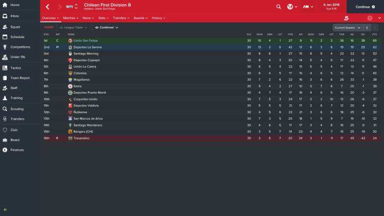 final-league-table