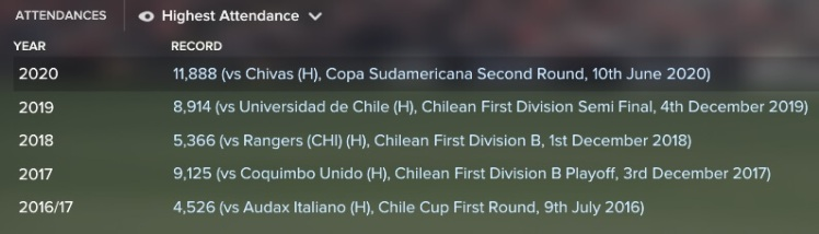 highest-attendance-v-chivas-copa-sud