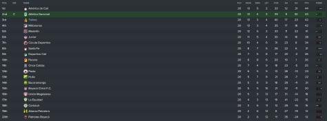 apertura-league-table