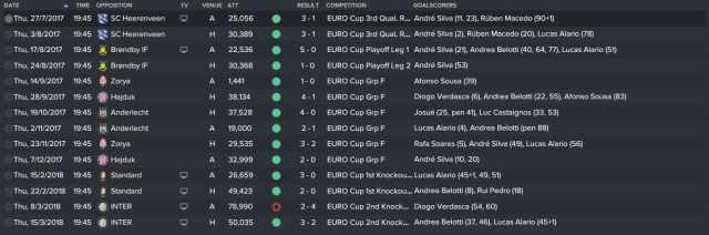 euro-cup-results