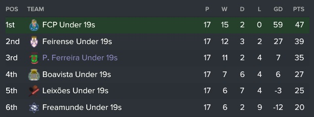 under-19s-table