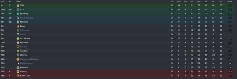 first team league