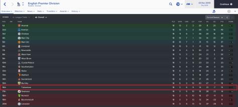 tottenham league position