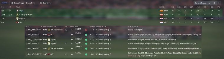 euro cup group stage