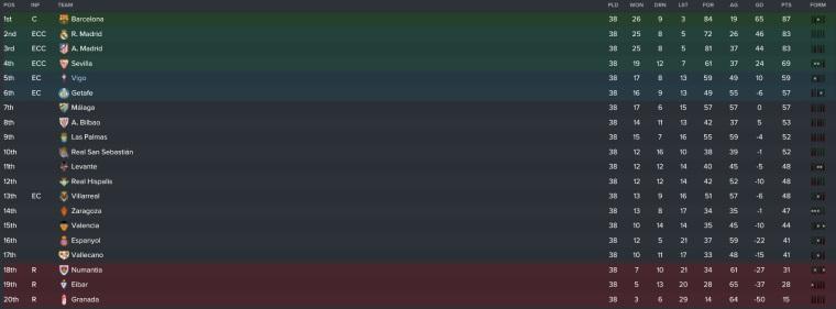 la liga final table