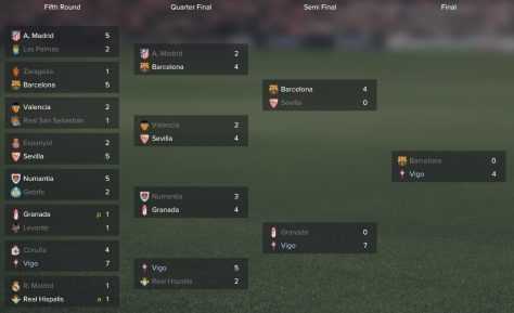 spanish cup win tree