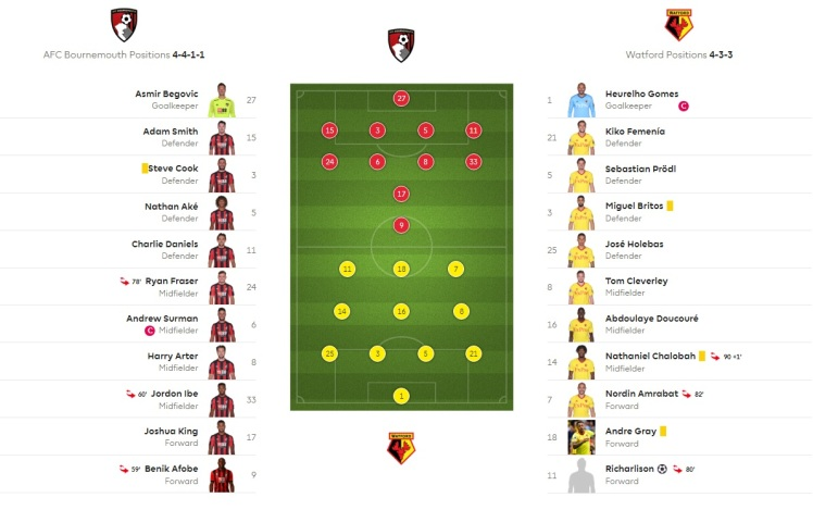 bournemouth v watford formations