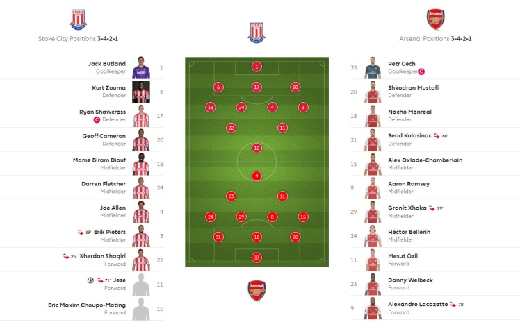 stoke v arsenal formations
