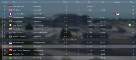 Race 4 Results