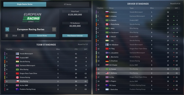 Standings after Race 2