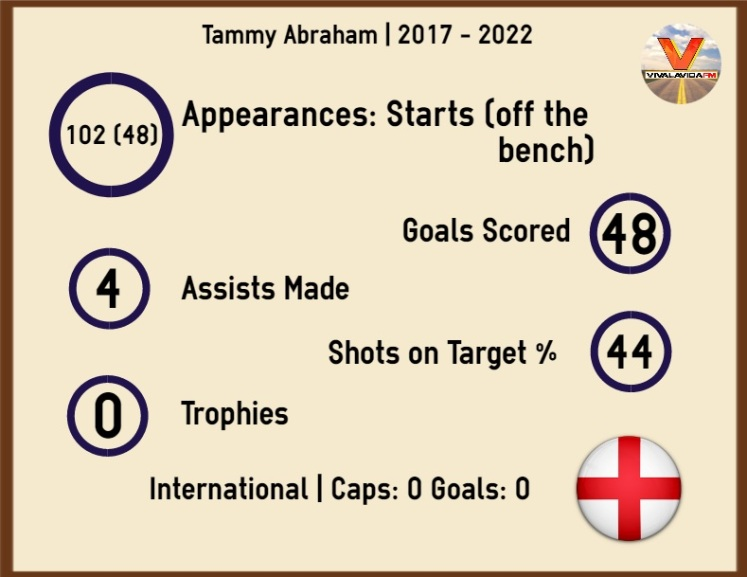 Infographic Abraham