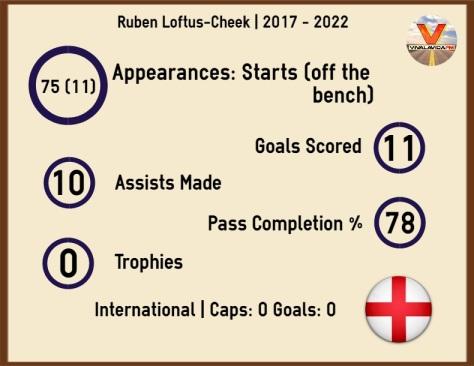 infographic ruben loftus cheek