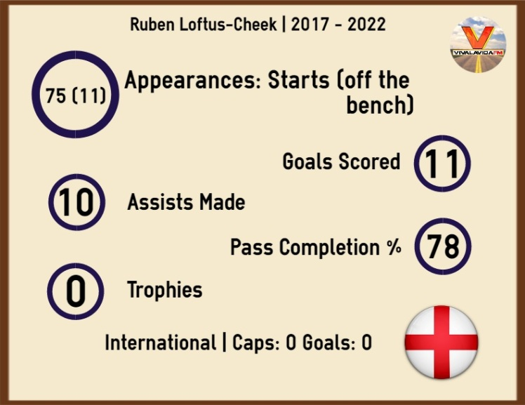 infographic ruben loftus cheek