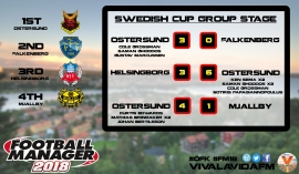 swedish cup group stage