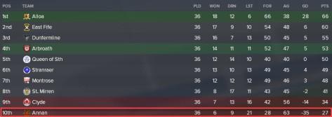 annan league one 2027