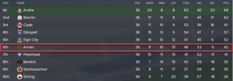 annan league two 2028