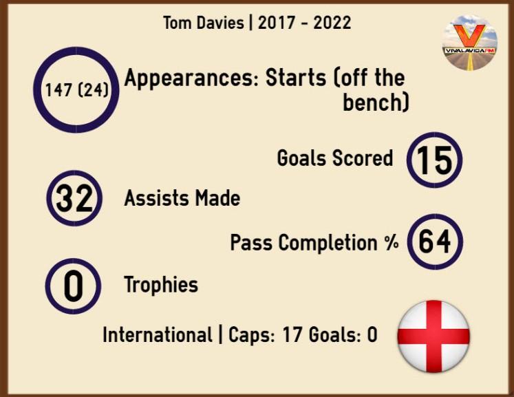 infographic tom davies