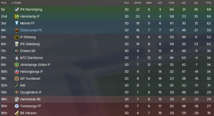 league table final