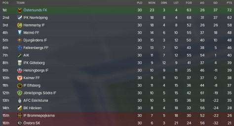 league table ostersund win