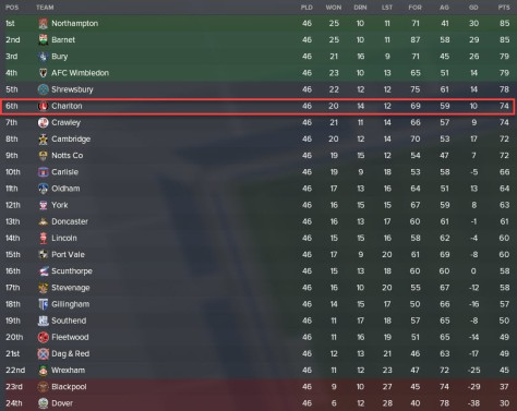 league two final table 2029
