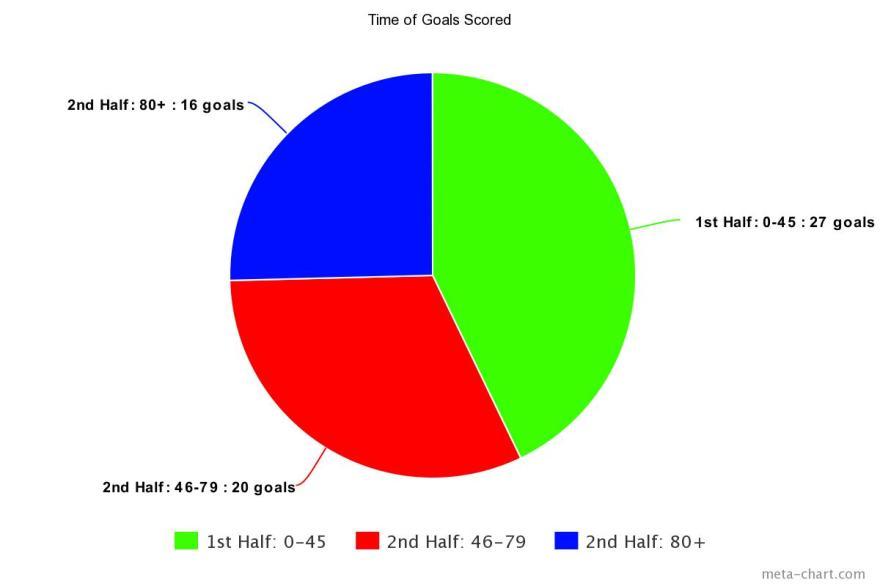 pie chart goals scored