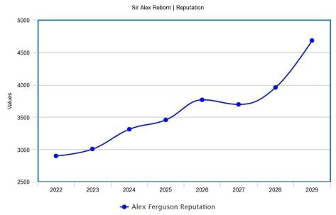 reputation graph 22-29