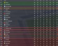 3 league one 21-22