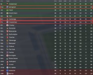 3 league two 21-22