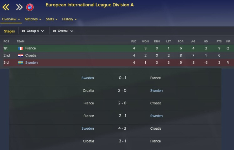 european international group plus results