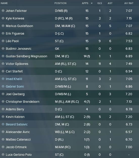 Halvtid spelare