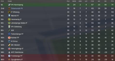 league table 2022