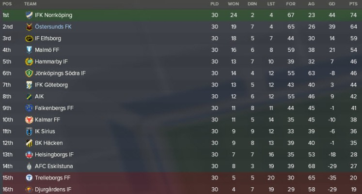 league table 2022