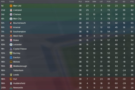 leicester 35-36 table