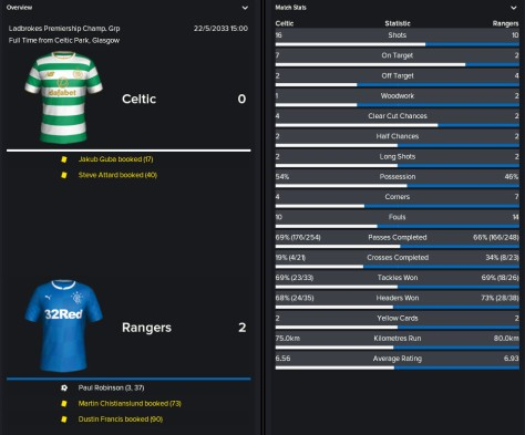 loss to rangers to lose league