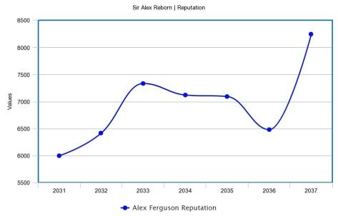 reputation graph part 7