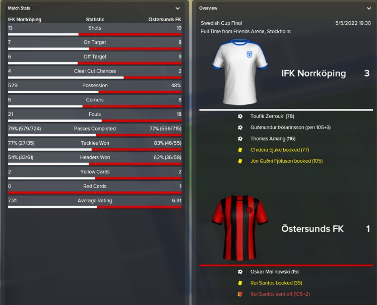 swedish cup final 2022 loss