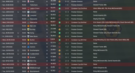 wolves results