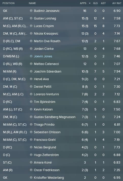 14 spelare