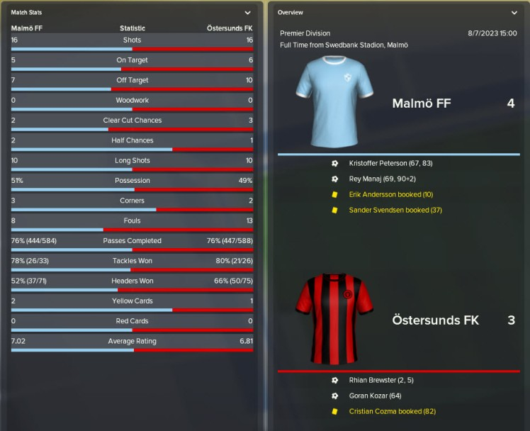 4-3 loss to malmo