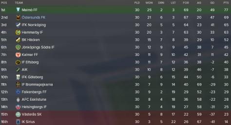 allsvenskan 2023 final table