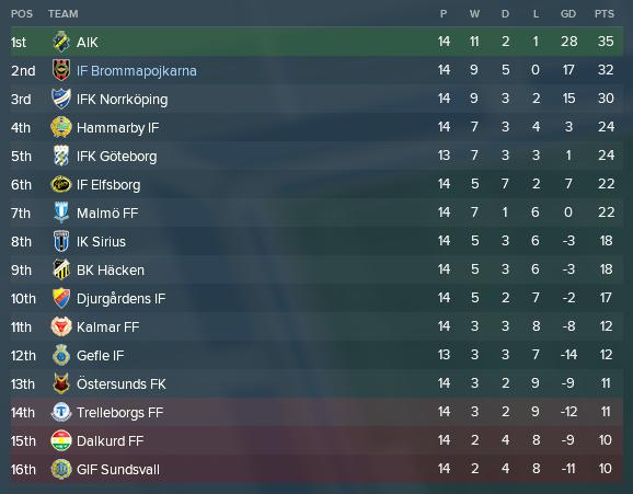 Allsvenskan första 14 tabell