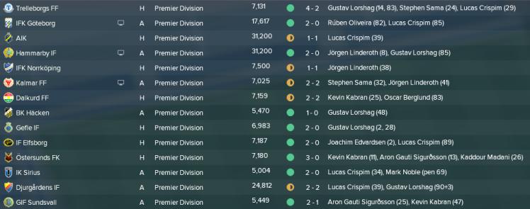 Allsvenskan första 14