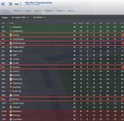 english championship 2