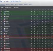 english league 2 3