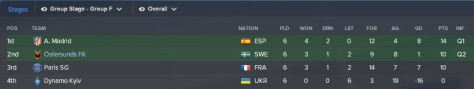 group stage table champions league