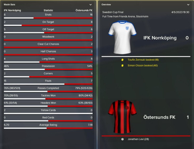 swedish cup victory